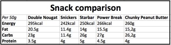 snack comparison